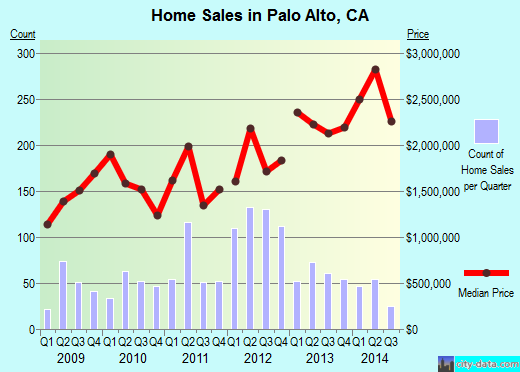 Palo Alto,CA real estate house value index trend