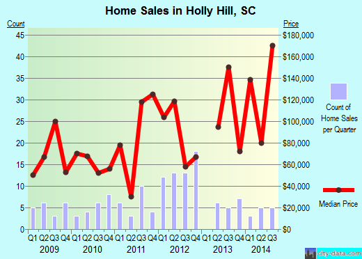 Holly Hill,SC real estate house value index trend