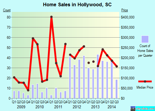Hollywood,SC real estate house value index trend
