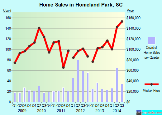 Homeland Park,SC real estate house value index trend