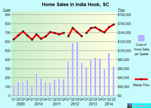 India Hook,SC real estate house value index trend