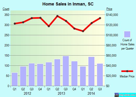 Inman,SC real estate house value index trend