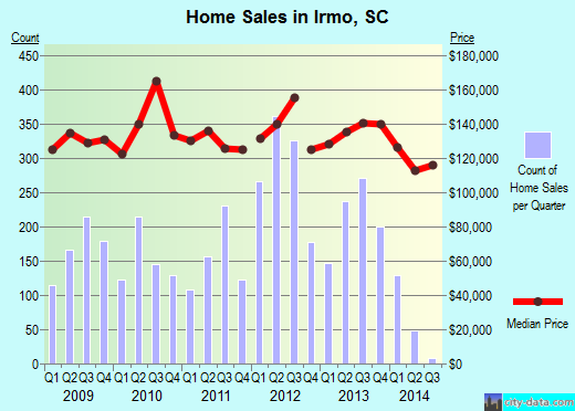 Irmo, SC index of house prices