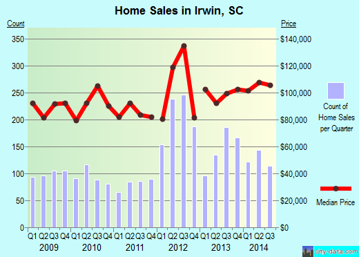 Irwin,SC real estate house value index trend