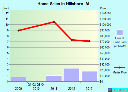 Hillsboro,AL real estate house value index trend