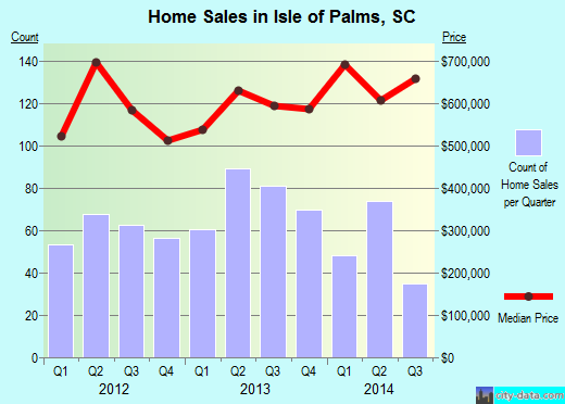 Isle of Palms,SC real estate house value index trend