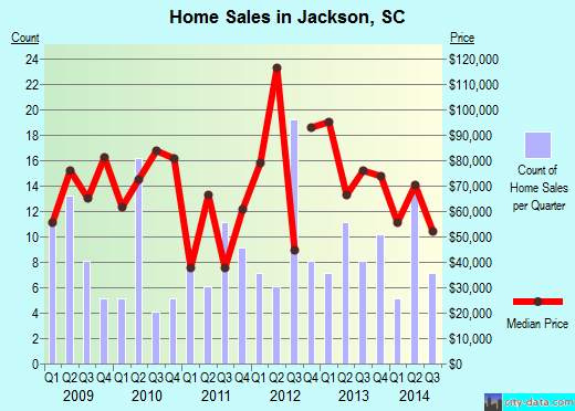 Jackson,SC real estate house value index trend