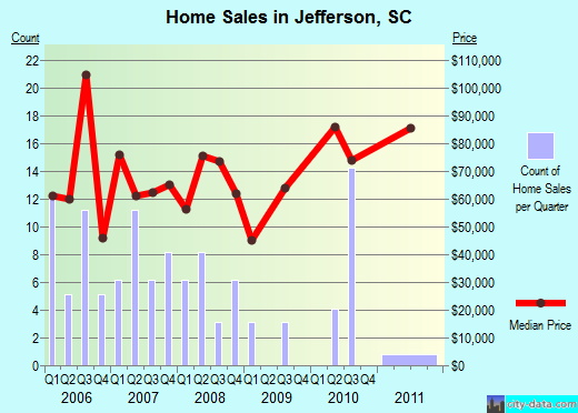 Jefferson,SC index of house prices