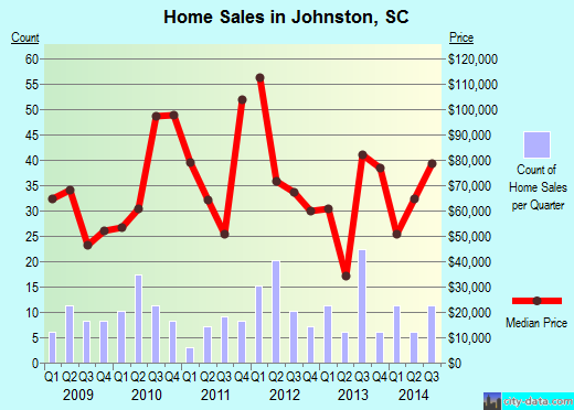 Johnston,SC real estate house value index trend