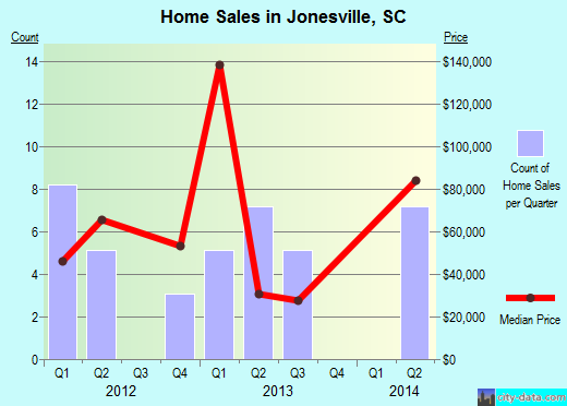 Jonesville,SC real estate house value index trend