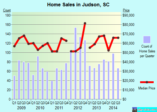 Judson,SC real estate house value index trend