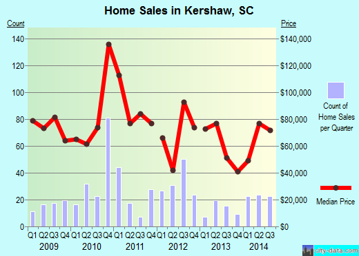 Kershaw,SC real estate house value index trend
