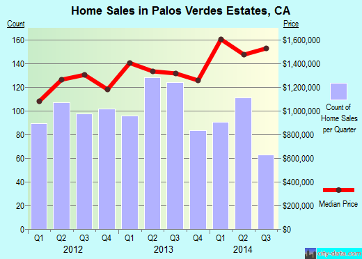 Palos Verdes Estates,CA real estate house value index trend