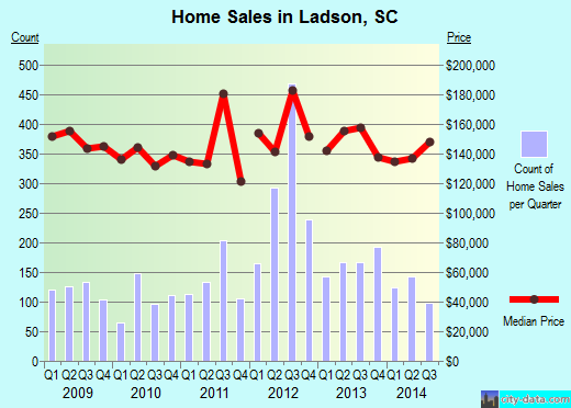 Ladson,SC real estate house value index trend