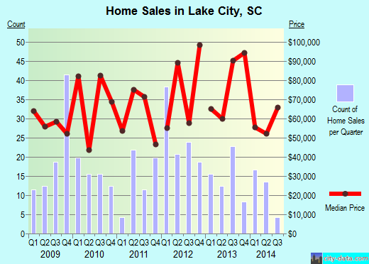 Lake City,SC real estate house value index trend