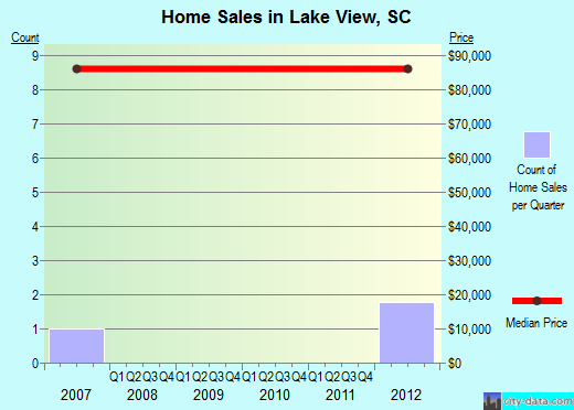 Lake View,SC real estate house value index trend