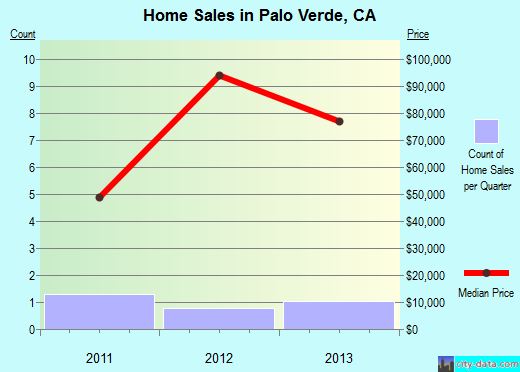 Palo Verde,CA real estate house value index trend