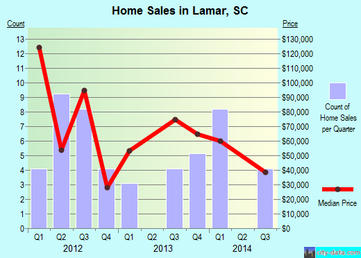 Lamar,SC real estate house value index trend