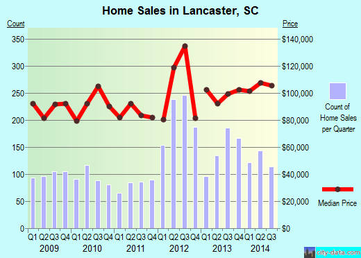 Lancaster,SC real estate house value index trend