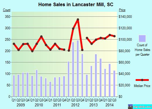 Lancaster Mill,SC real estate house value index trend