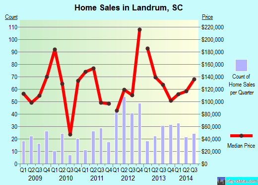 Landrum,SC real estate house value index trend