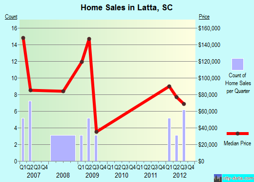 Latta,SC real estate house value index trend