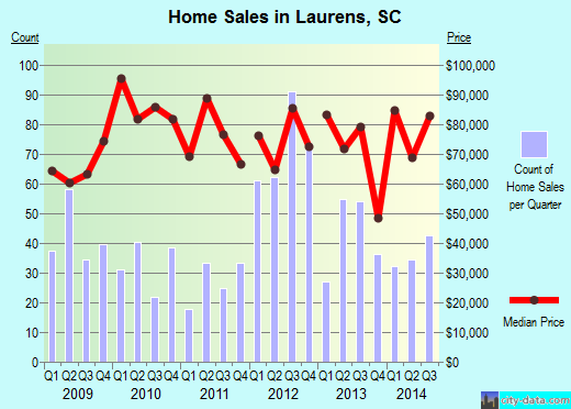 Laurens,SC index of house prices