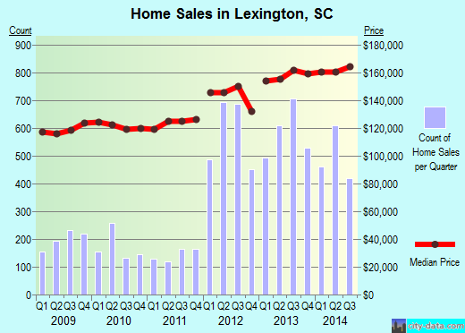 Lexington,SC real estate house value index trend