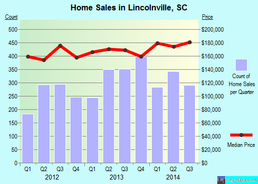 Lincolnville,SC real estate house value index trend