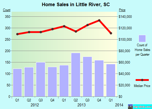 Little River,SC real estate house value index trend