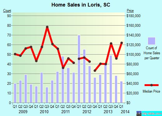 Loris,SC real estate house value index trend
