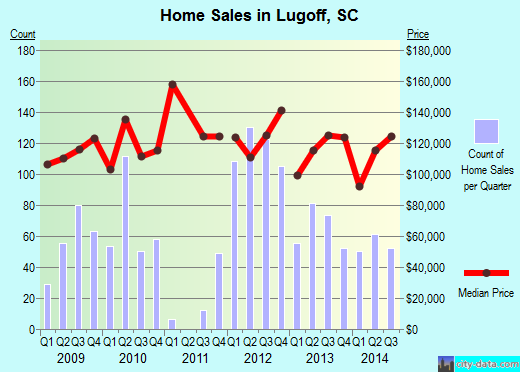Lugoff,SC index of house prices