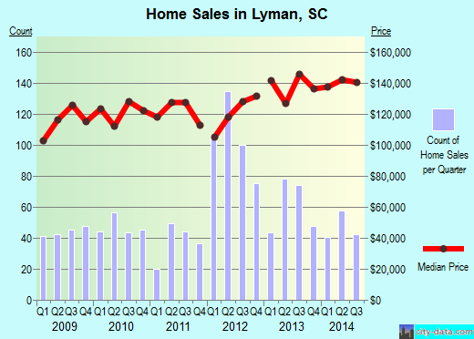 Lyman,SC real estate house value index trend