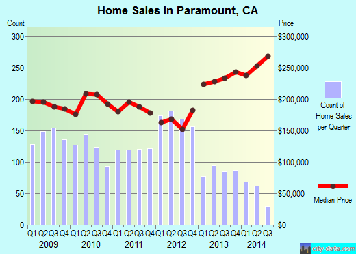 Paramount,CA real estate house value index trend