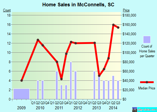 McConnells,SC real estate house value index trend