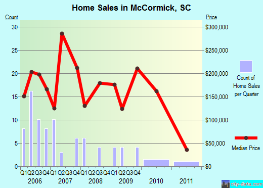 McCormick,SC real estate house value index trend