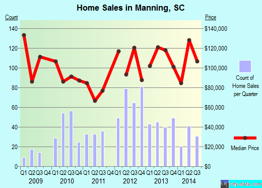 Manning,SC real estate house value index trend