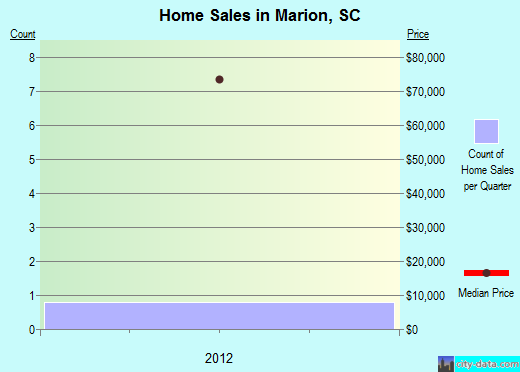 Marion,SC real estate house value index trend