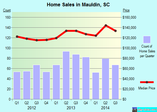 Mauldin,SC real estate house value index trend