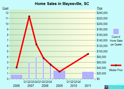 Mayesville,SC real estate house value index trend