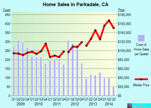 Parksdale,CA index of house prices