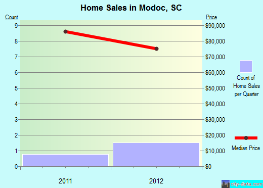 Modoc,SC real estate house value index trend