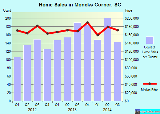 Moncks Corner,SC real estate house value index trend