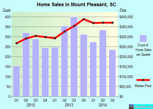 Mount Pleasant,SC real estate house value index trend