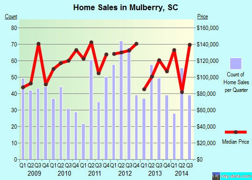 Mulberry,SC real estate house value index trend