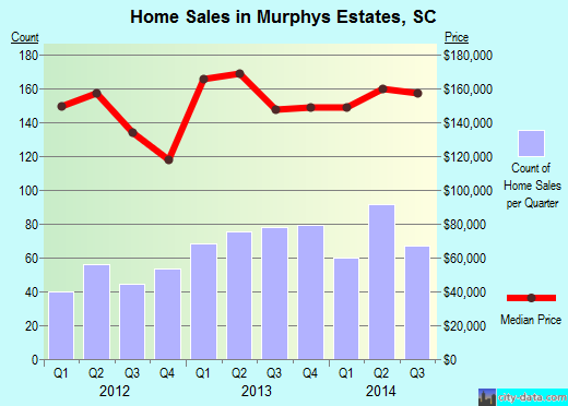 Murphys Estates,SC real estate house value index trend