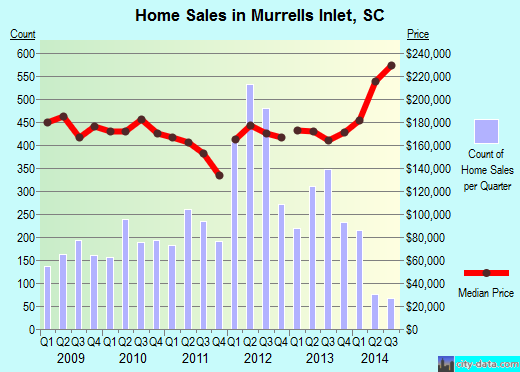 Murrells Inlet,SC real estate house value index trend