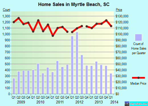Myrtle Beach,SC real estate house value index trend