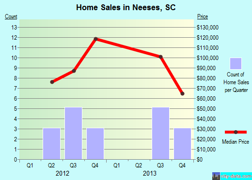 Neeses,SC real estate house value index trend