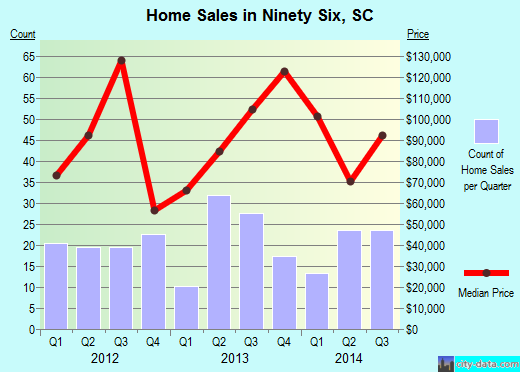 Ninety Six,SC real estate house value index trend